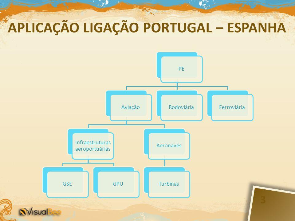 APLICAÇÃO LIGAÇÃO PORTUGAL – ESPANHA