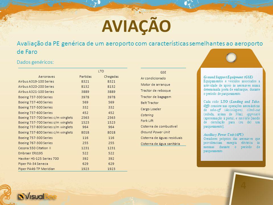 AVIAÇÃO Avaliação da PE genérica de um aeroporto com características semelhantes ao aeroporto de Faro.