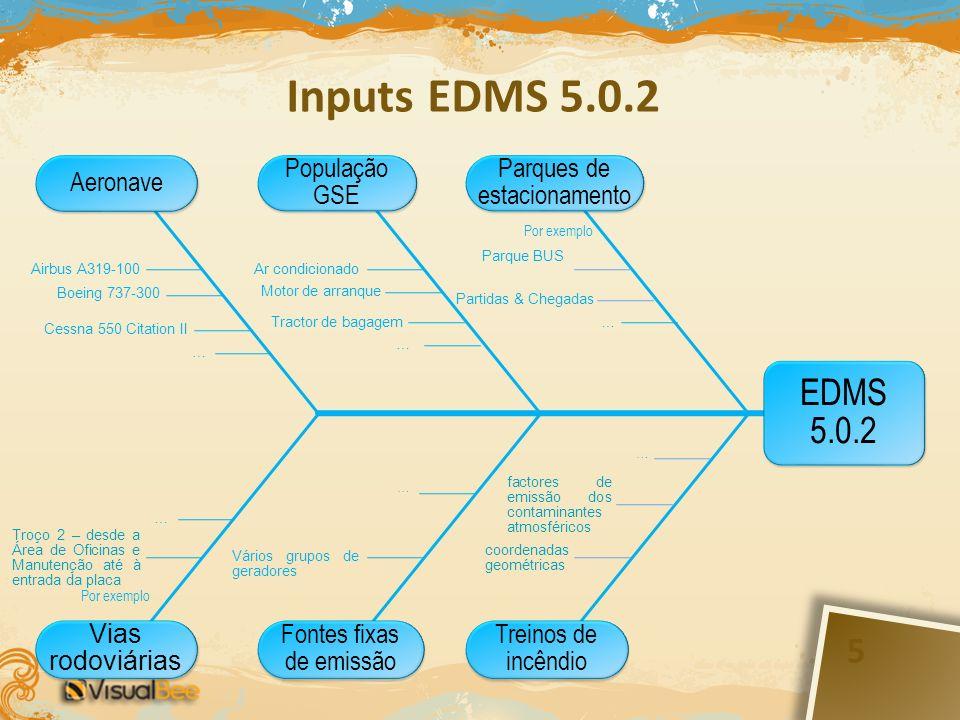 Inputs EDMS 5.0.2 EDMS 5.0.2 Aeronave População GSE Vias rodoviárias