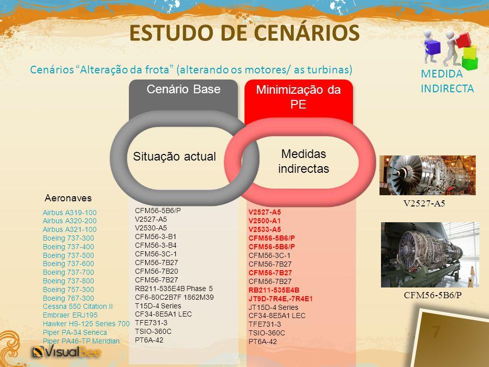 ESTUDO DE CENÁRIOS Cenários Alteração da frota (alterando os motores/ as turbinas) MEDIDA INDIRECTA.