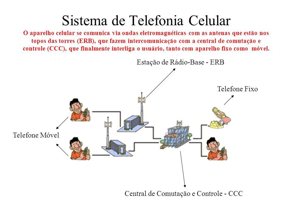Sistema de Telefonia Celular O aparelho celular se comunica via ondas eletromagnéticas com as antenas que estão nos topos das torres (ERB), que fazem intercomunicação com a central de comutação e controle (CCC), que finalmente interliga o usuário, tanto com aparelho fixo como móvel.