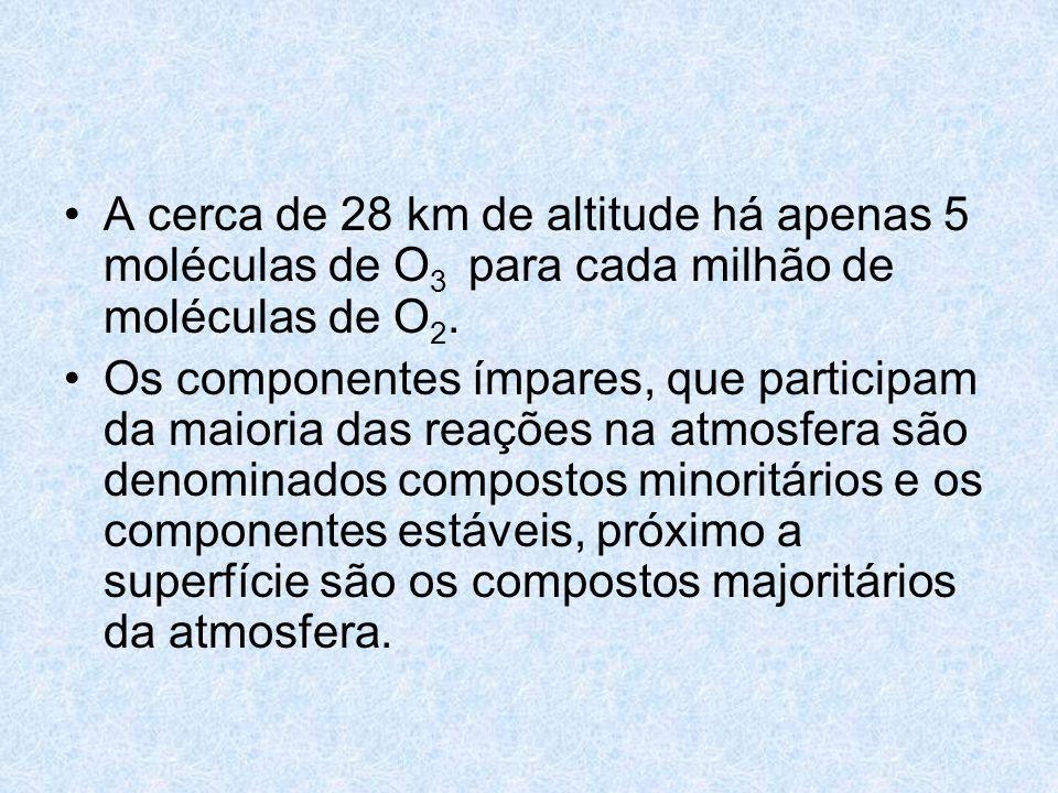 A cerca de 28 km de altitude há apenas 5 moléculas de O3 para cada milhão de moléculas de O2.