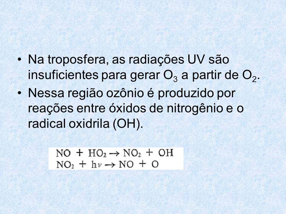 Na troposfera, as radiações UV são insuficientes para gerar O3 a partir de O2.