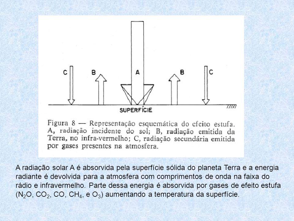 A radiação solar A é absorvida pela superfície sólida do planeta Terra e a energia radiante é devolvida para a atmosfera com comprimentos de onda na faixa do rádio e infravermelho.
