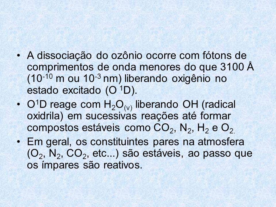 A dissociação do ozônio ocorre com fótons de comprimentos de onda menores do que 3100 Å (10-10 m ou 10-3 nm) liberando oxigênio no estado excitado (O 1D).