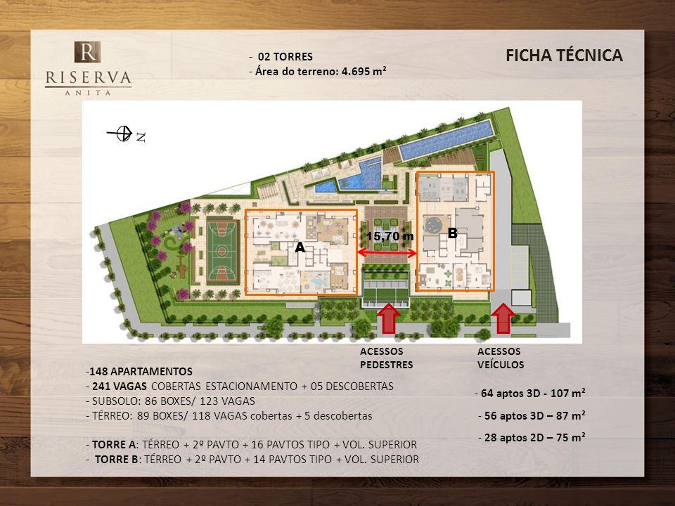 FICHA TÉCNICA B A 02 TORRES Área do terreno: 4.695 m² 148 APARTAMENTOS