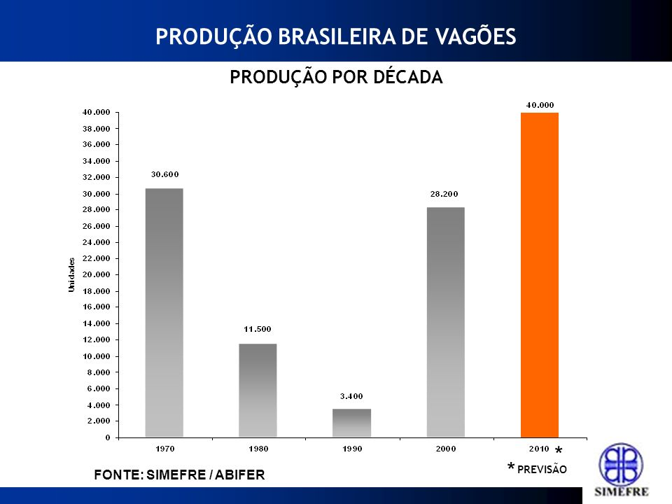 PRODUÇÃO BRASILEIRA DE VAGÕES