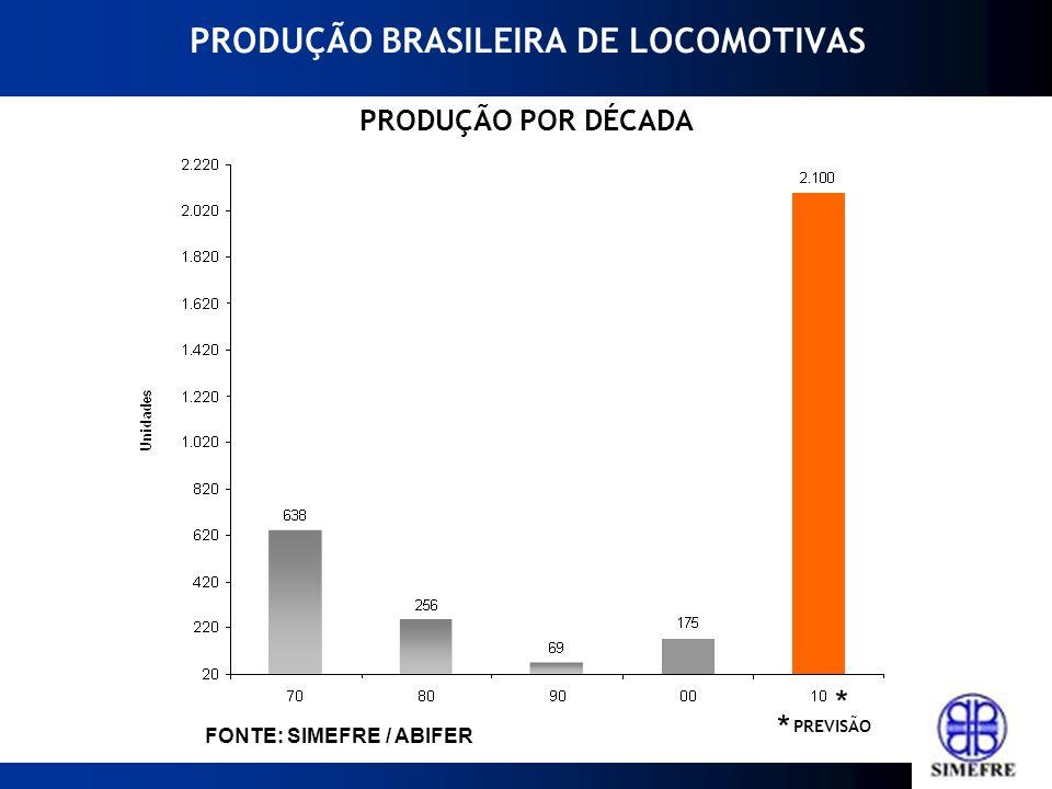 PRODUÇÃO BRASILEIRA DE LOCOMOTIVAS