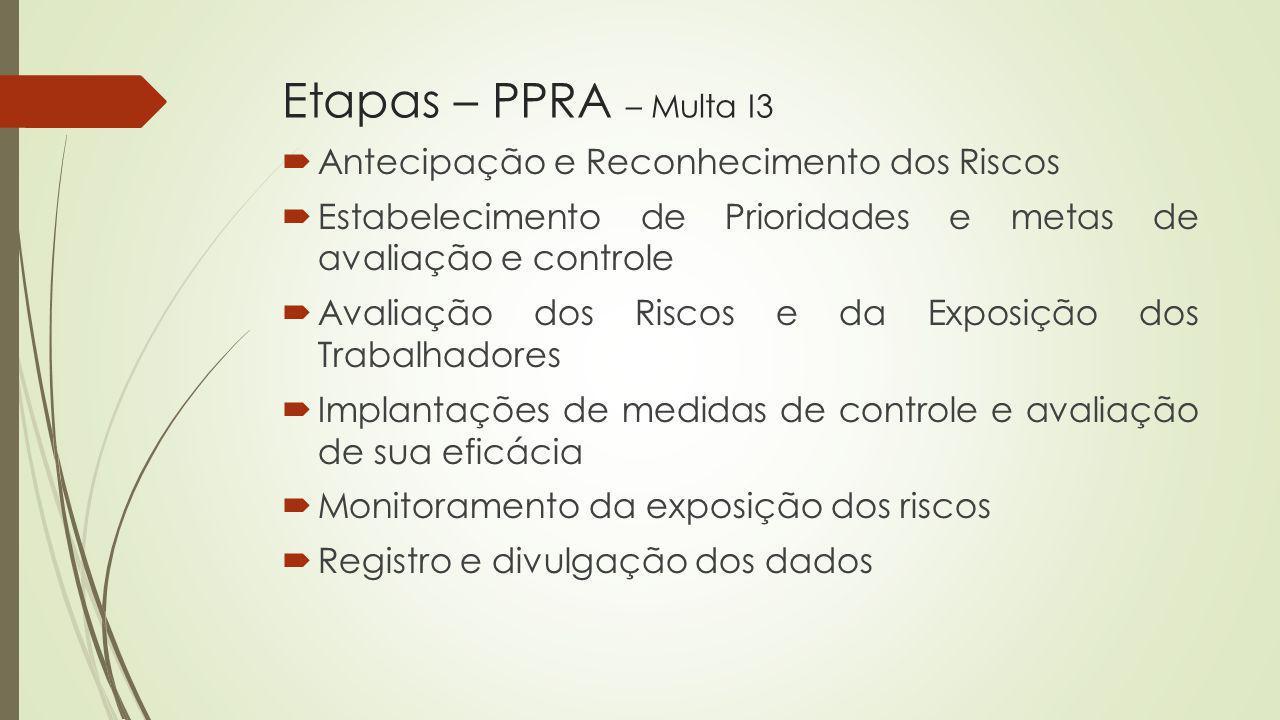 Etapas – PPRA – Multa I3 Antecipação e Reconhecimento dos Riscos