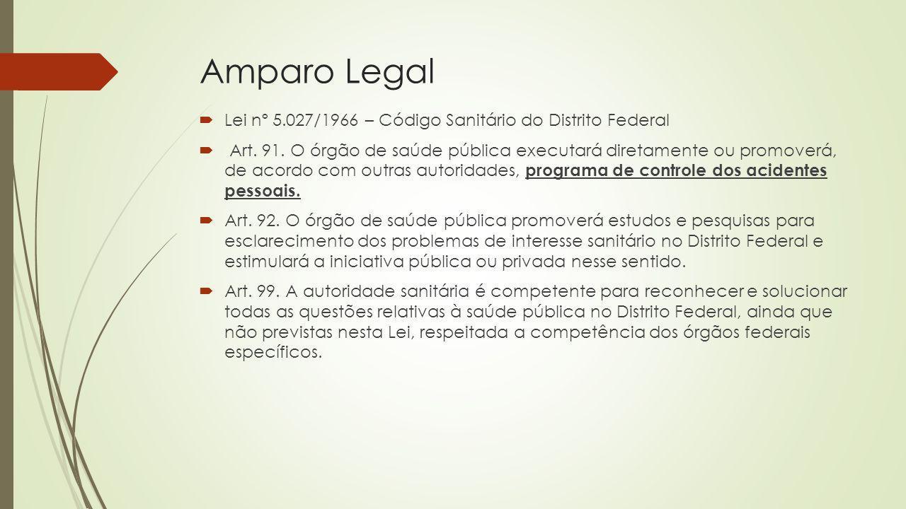 Amparo Legal Lei nº 5.027/1966 – Código Sanitário do Distrito Federal