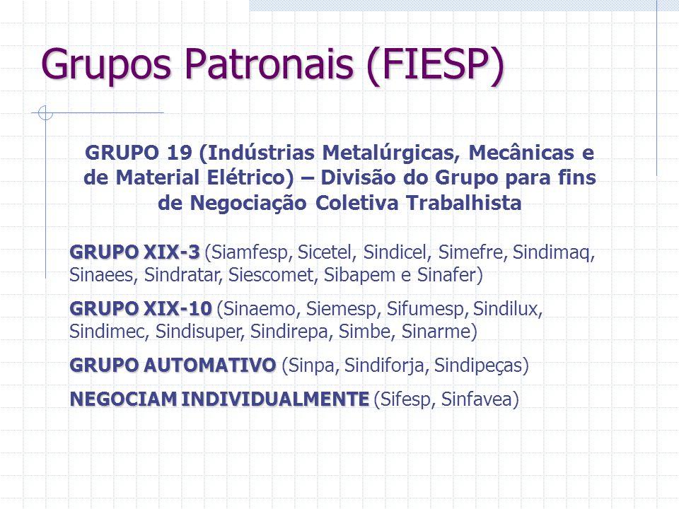 Grupos Patronais (FIESP)