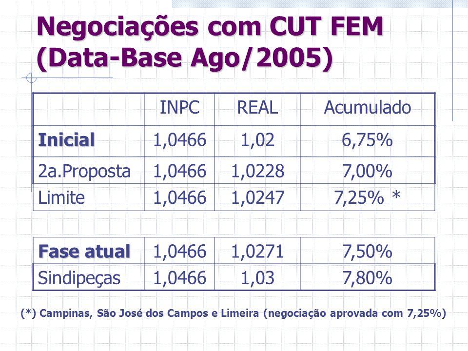 Negociações com CUT FEM (Data-Base Ago/2005)