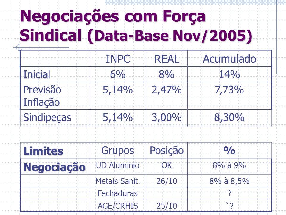 Negociações com Força Sindical (Data-Base Nov/2005)