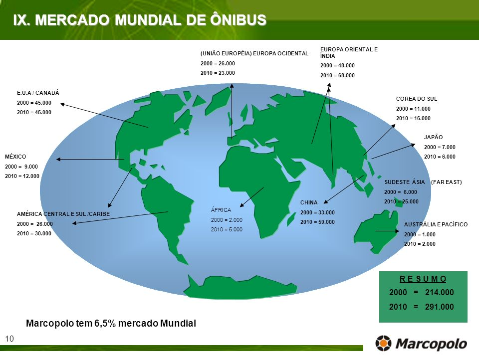 IX. MERCADO MUNDIAL DE ÔNIBUS