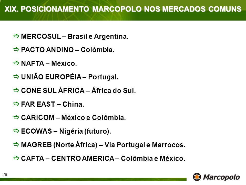 XIX. POSICIONAMENTO MARCOPOLO NOS MERCADOS COMUNS