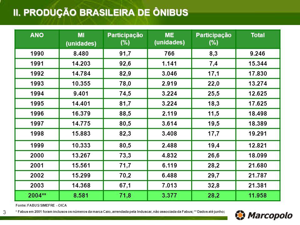 II. PRODUÇÃO BRASILEIRA DE ÔNIBUS