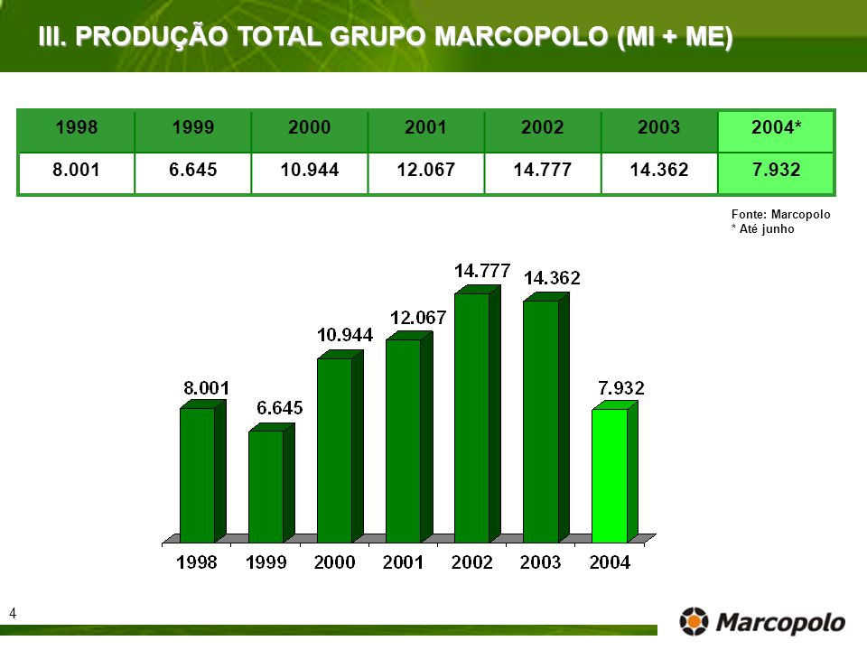 III. PRODUÇÃO TOTAL GRUPO MARCOPOLO (MI + ME)