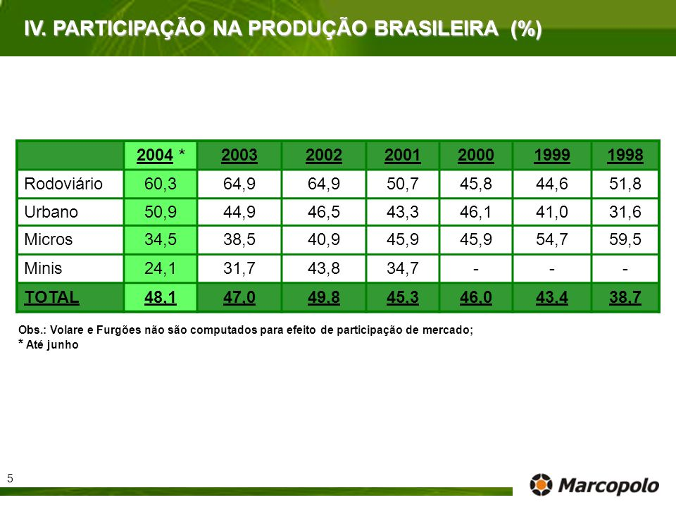 IV. PARTICIPAÇÃO NA PRODUÇÃO BRASILEIRA (%)