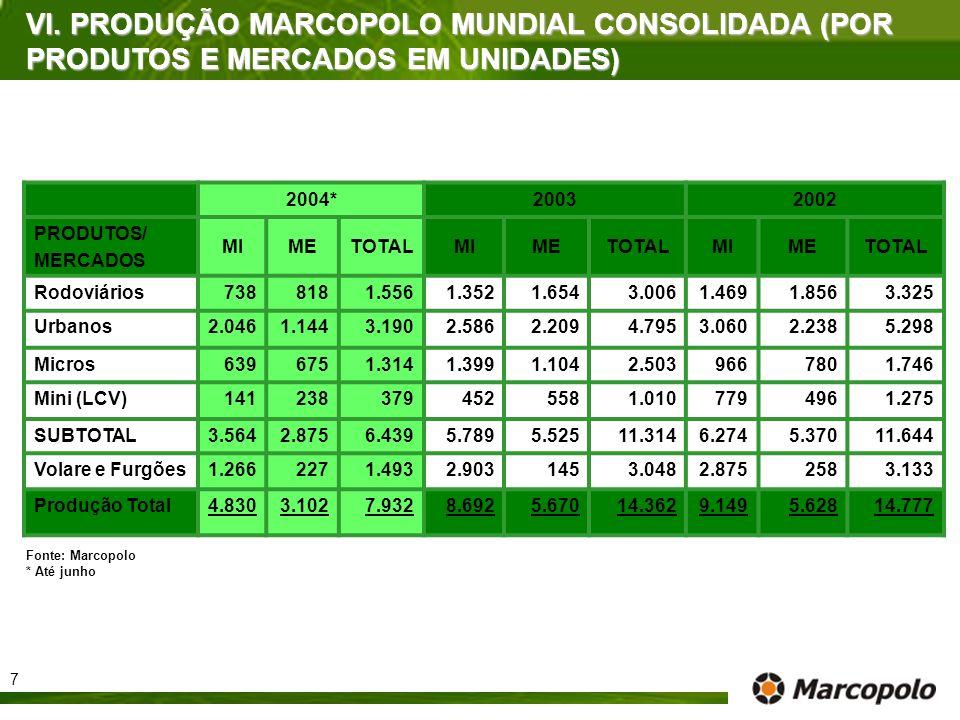 VI. PRODUÇÃO MARCOPOLO MUNDIAL CONSOLIDADA (POR PRODUTOS E MERCADOS EM UNIDADES)