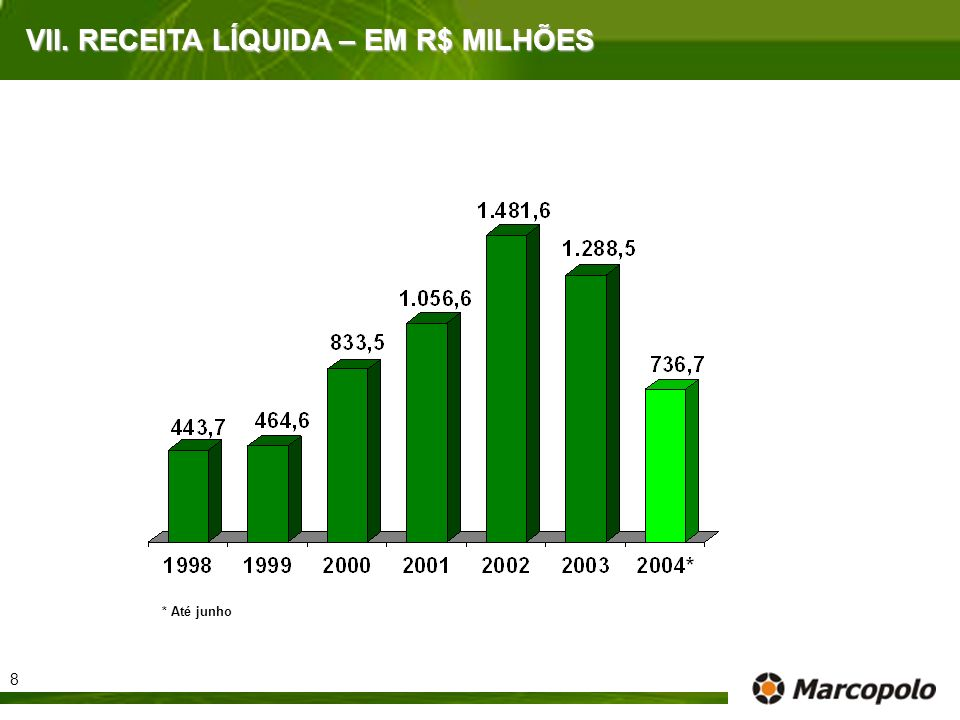 VII. RECEITA LÍQUIDA – EM R$ MILHÕES