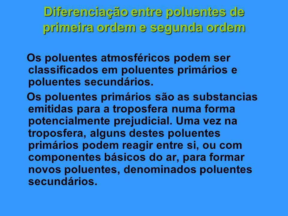 Diferenciação entre poluentes de primeira ordem e segunda ordem
