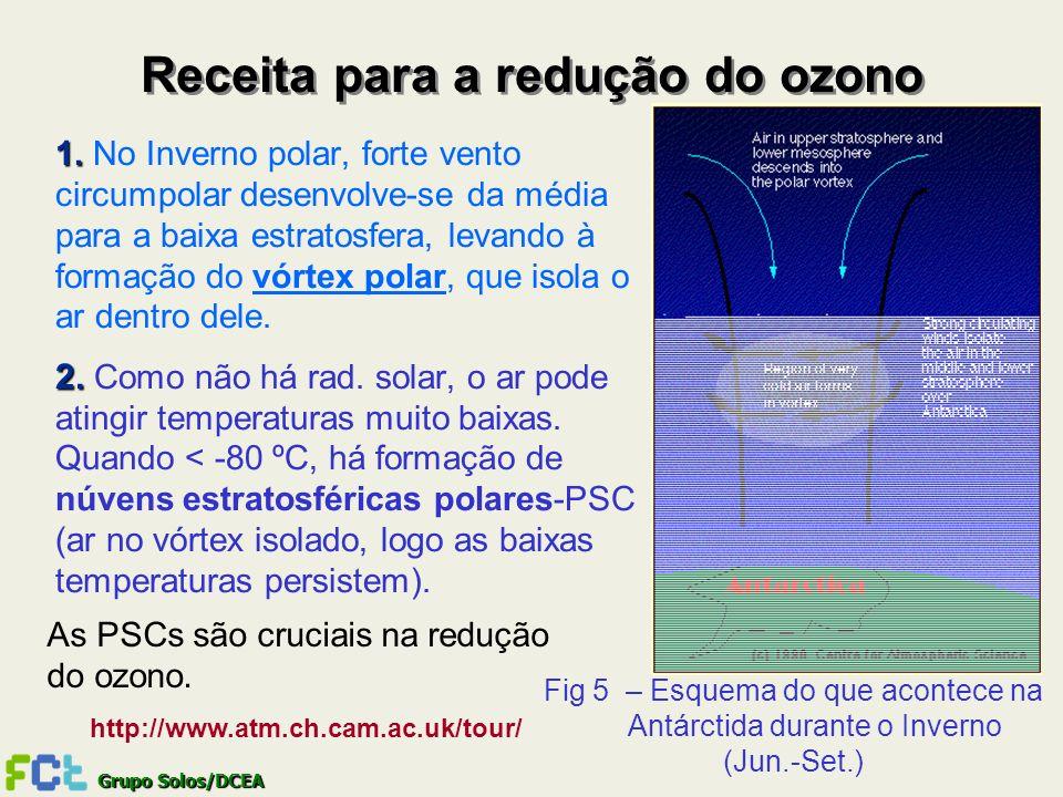Receita para a redução do ozono