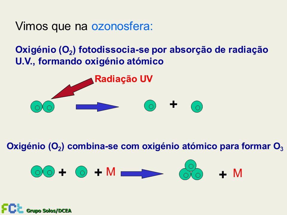 + + + + Vimos que na ozonosfera: M M
