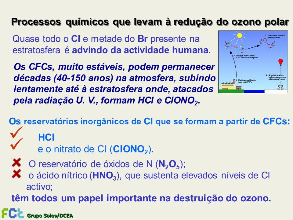 Processos químicos que levam à redução do ozono polar