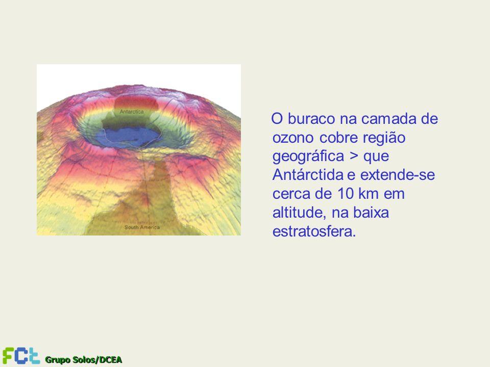 O buraco na camada de ozono cobre região geográfica > que Antárctida e extende-se cerca de 10 km em altitude, na baixa estratosfera.