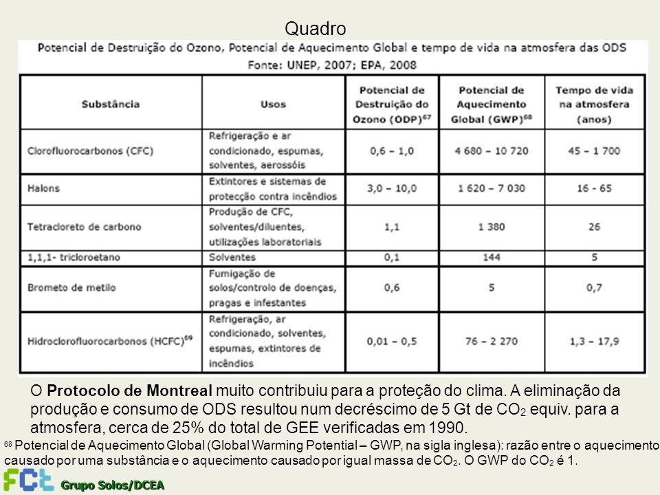 Quadro O Protocolo de Montreal muito contribuiu para a proteção do clima. A eliminação da.