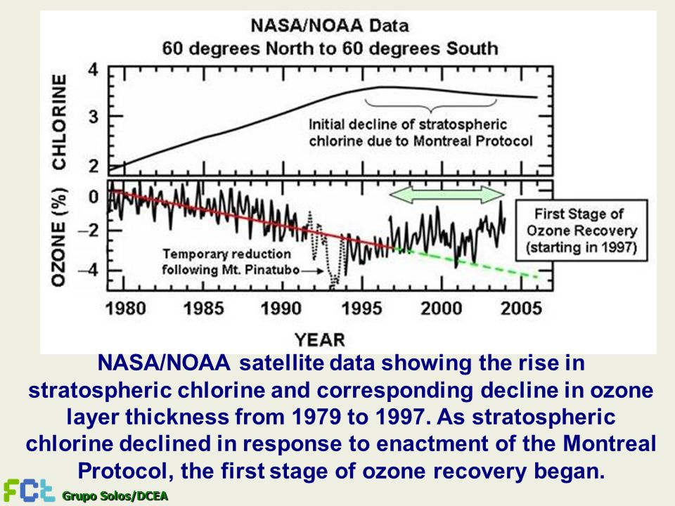 NASA/NOAA satellite data showing the rise in stratospheric chlorine and corresponding decline in ozone layer thickness from 1979 to 1997.