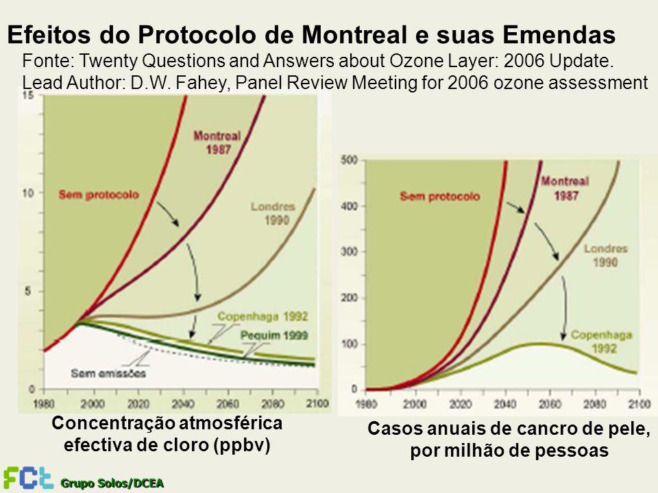 Efeitos do Protocolo de Montreal e suas Emendas