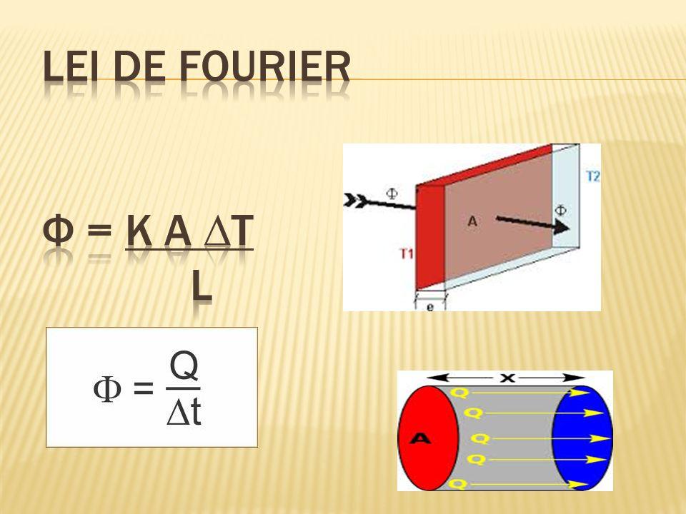 Lei de Fourier Ф = k a ∆t l