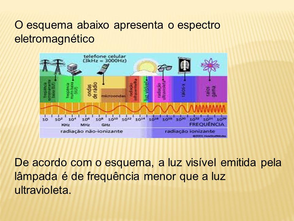 O esquema abaixo apresenta o espectro eletromagnético
