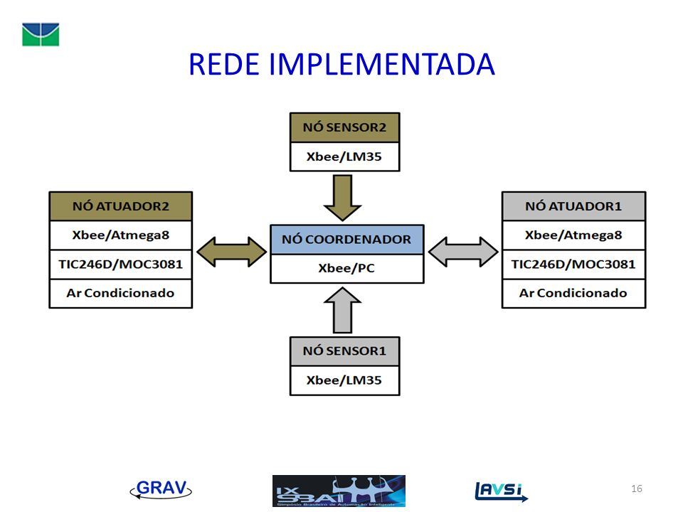 REDE IMPLEMENTADA