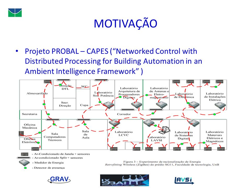 MOTIVAÇÃO Projeto PROBAL – CAPES ( Networked Control with Distributed Processing for Building Automation in an Ambient Intelligence Framework )