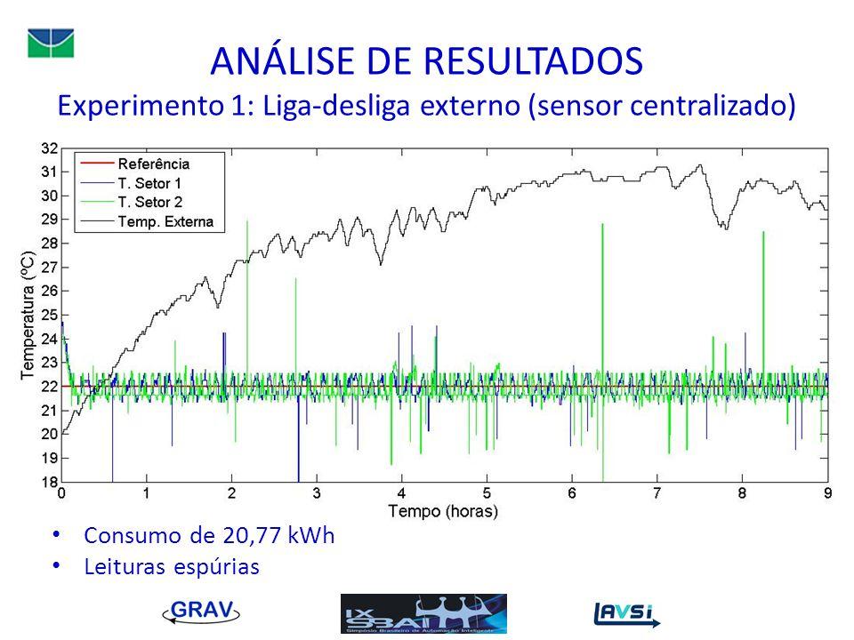ANÁLISE DE RESULTADOS Experimento 1: Liga-desliga externo (sensor centralizado)