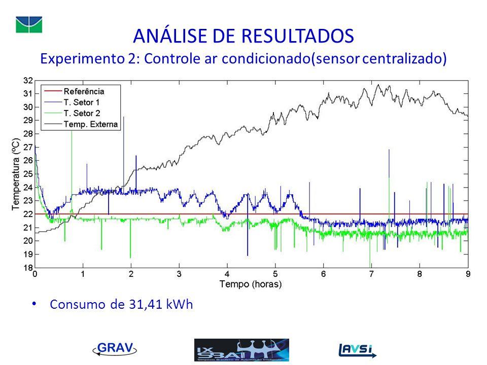 ANÁLISE DE RESULTADOS Experimento 2: Controle ar condicionado(sensor centralizado)