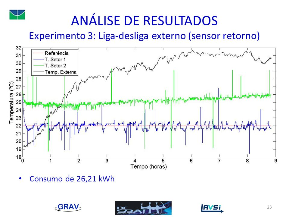 ANÁLISE DE RESULTADOS Experimento 3: Liga-desliga externo (sensor retorno)