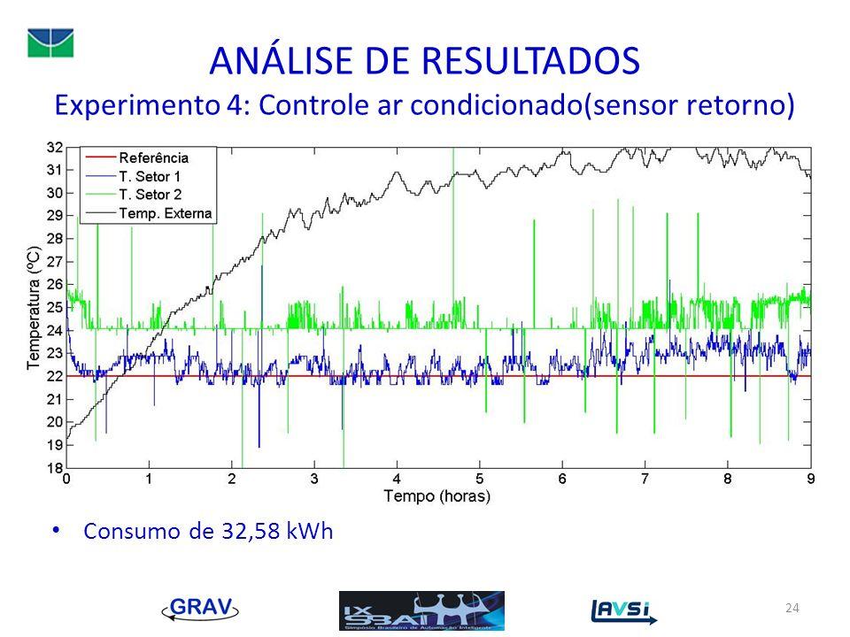 ANÁLISE DE RESULTADOS Experimento 4: Controle ar condicionado(sensor retorno)