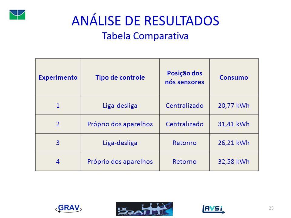 ANÁLISE DE RESULTADOS Tabela Comparativa