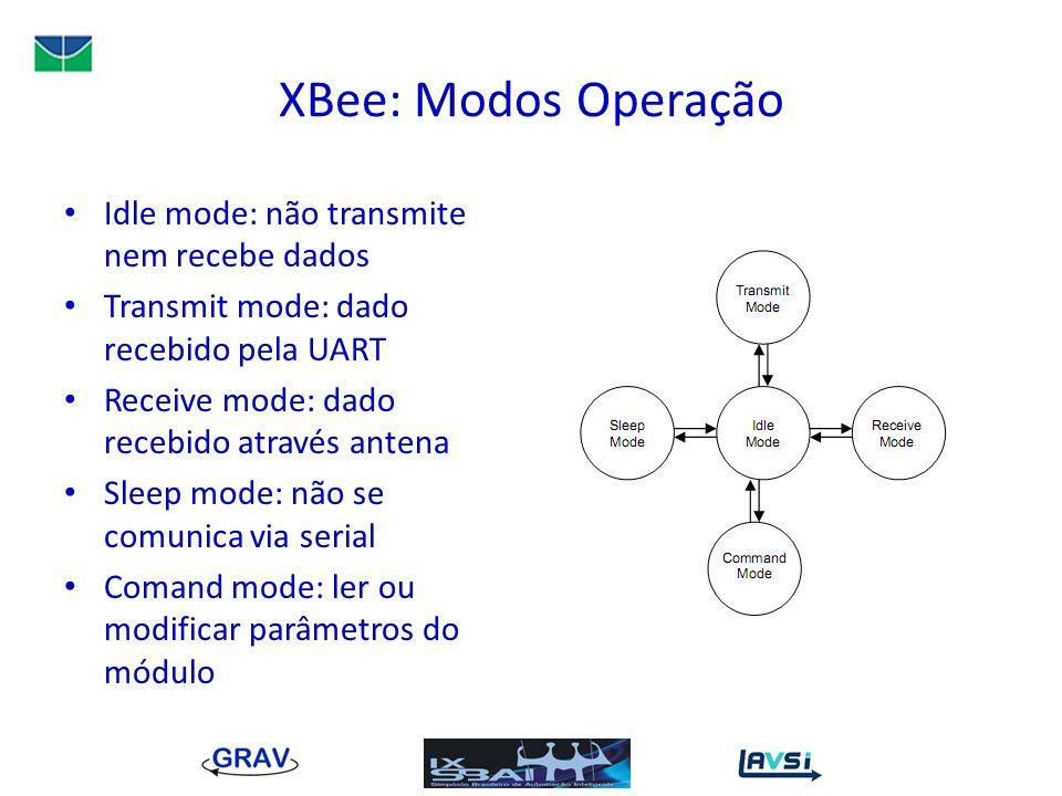XBee: Modos Operação Idle mode: não transmite nem recebe dados