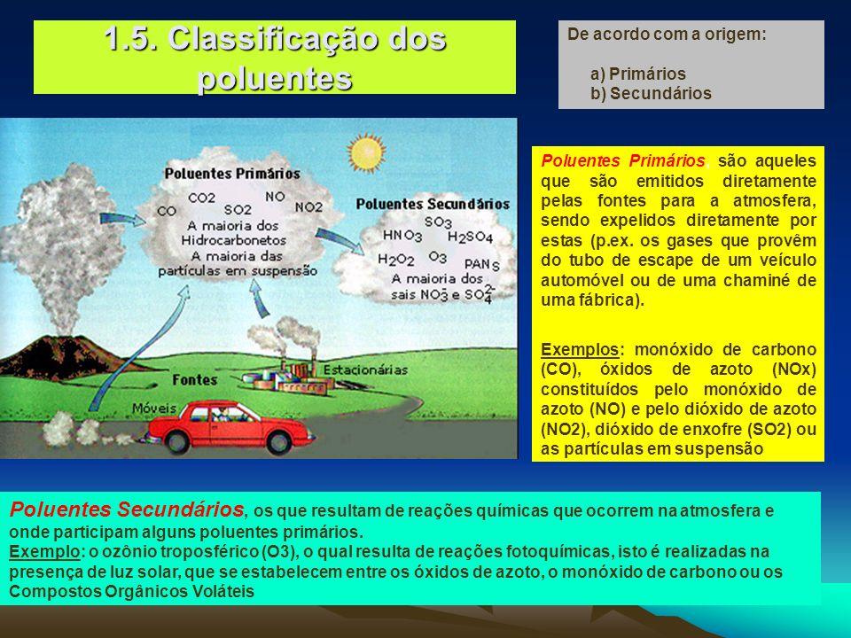1.5. Classificação dos poluentes