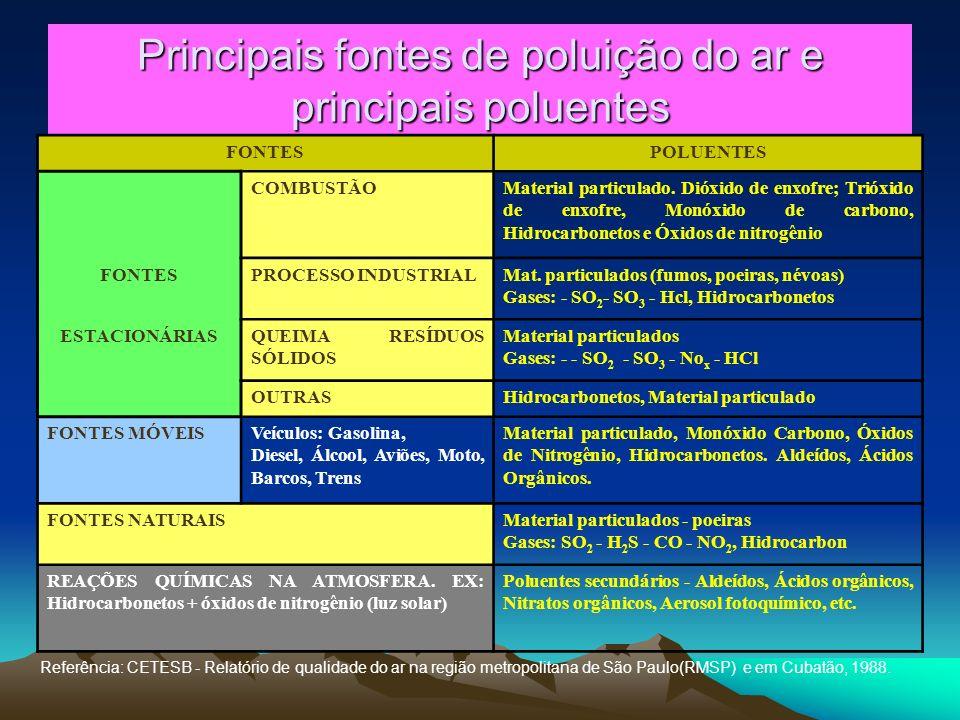 Principais fontes de poluição do ar e principais poluentes