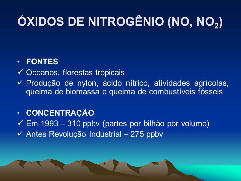 ÓXIDOS DE NITROGÊNIO (NO, NO2)