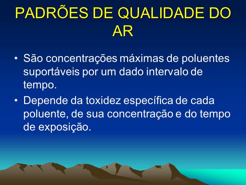PADRÕES DE QUALIDADE DO AR