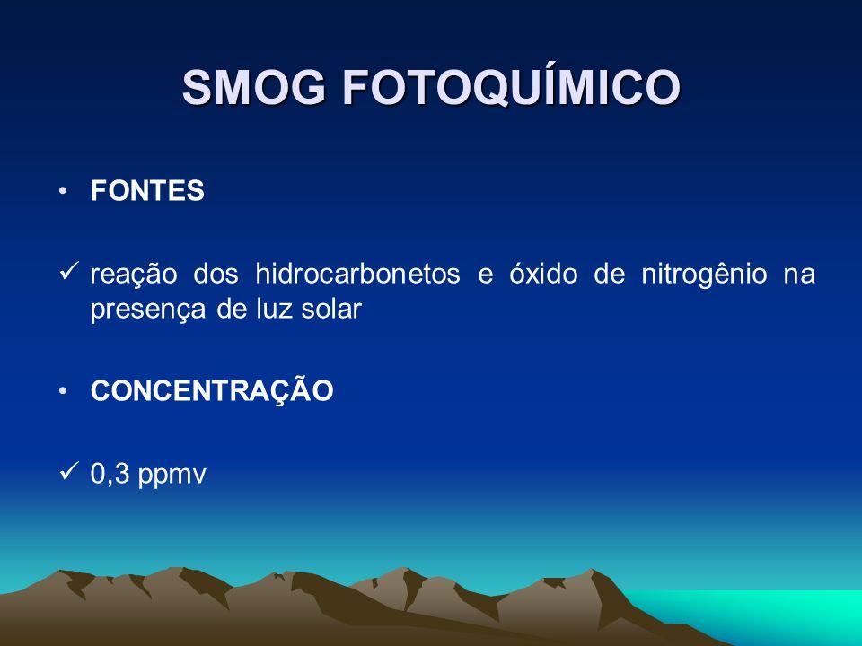SMOG FOTOQUÍMICO FONTES