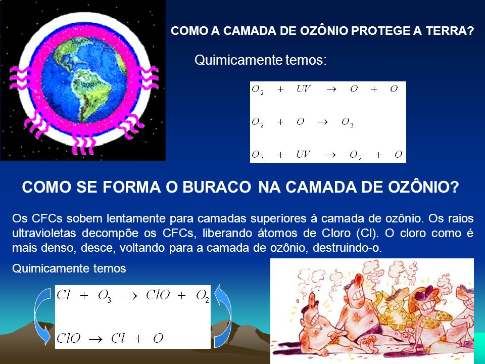 COMO SE FORMA O BURACO NA CAMADA DE OZÔNIO