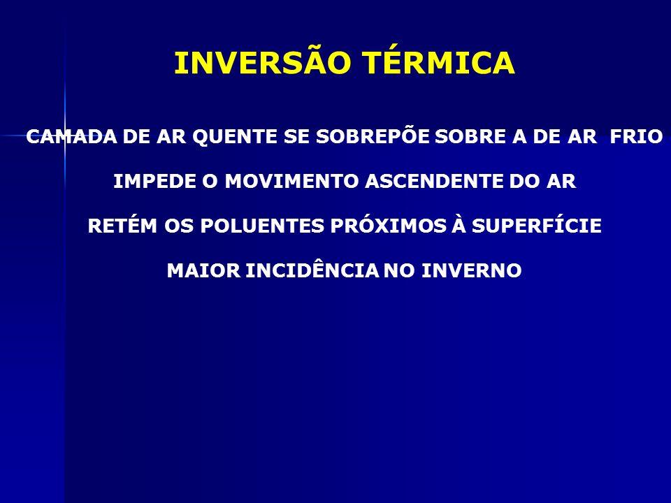 INVERSÃO TÉRMICA CAMADA DE AR QUENTE SE SOBREPÕE SOBRE A DE AR FRIO