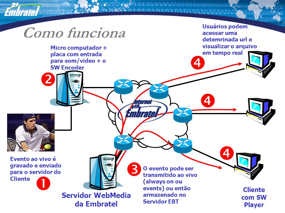 Servidor WebMedia da Embratel